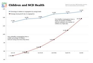 Children and NCD Church Health